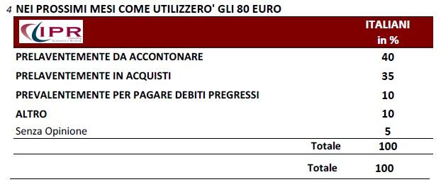 IPR 80 euro spesa futura