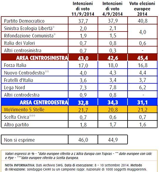 sondaggioSWG intenzioni di voto 11 settembre 2014 Forza Italia cala al 17%