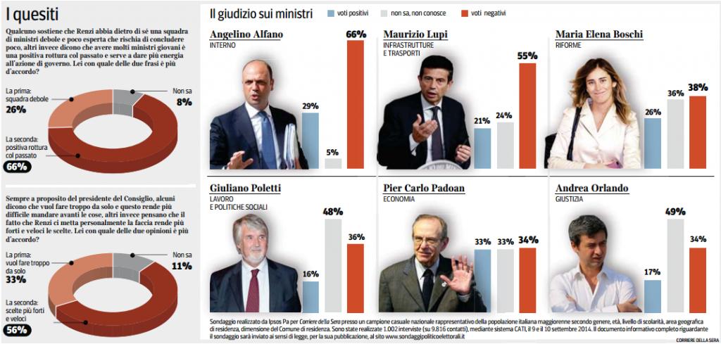 Sondaggio Ipsos