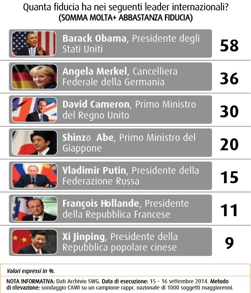 Swg fiducia leader internazionali