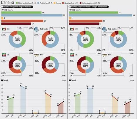 sondaggio ipsos corriere fiducia governo