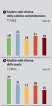 sondaggio ipsos corriere politiche