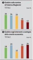 sondaggio ipsos corriere politiche governo