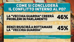 conflitto PD