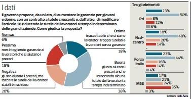 sondaggio ipsos corriere articolo 18