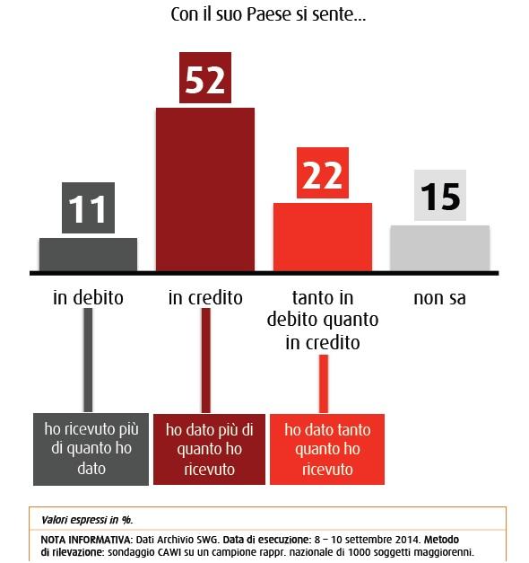 credito debito con l'Italia
