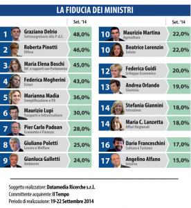 Sondaggio Datamedia per Il Tempo: Delrio ministro pi� apprezzato, ma il governo � trainato da Renzi