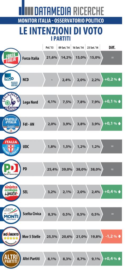 datamedia 23 settembre intenzioni di voto