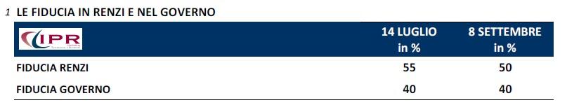 sondaggio fiducia in Renzi ipr 8set14