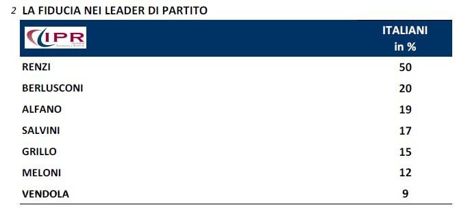 sondaggio fiducia politici ipr 8set14