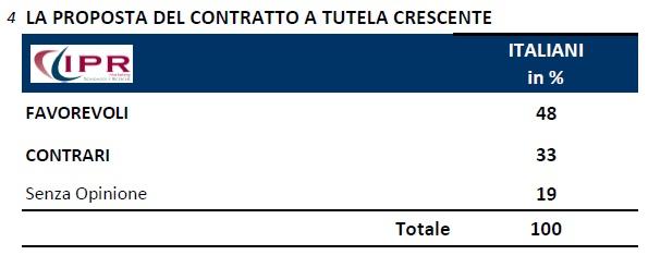 ipr 23 settembre contratto tutela crescente