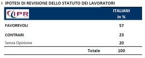Sondaggio Ipr per Tg3: maggioranza degli italiani cambierebbe lo Statuto dei Lavoratori