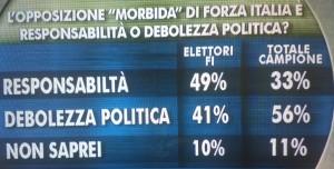 ixe debolezza forza italia opposizione 12 sett 2014