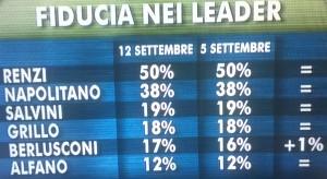 ixe fiducia leader 12 sett 2014 stabile la fiducia in Renzi