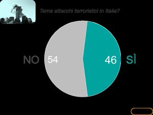 Ixè attacchi terroristici in Italia