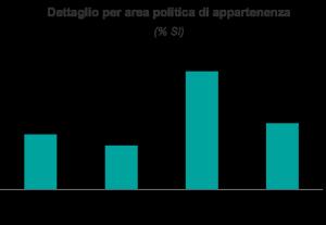 Ixè attacchi terroristici in Italia per area politica