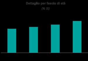 Ixè attacchi terroristici in Italia per età