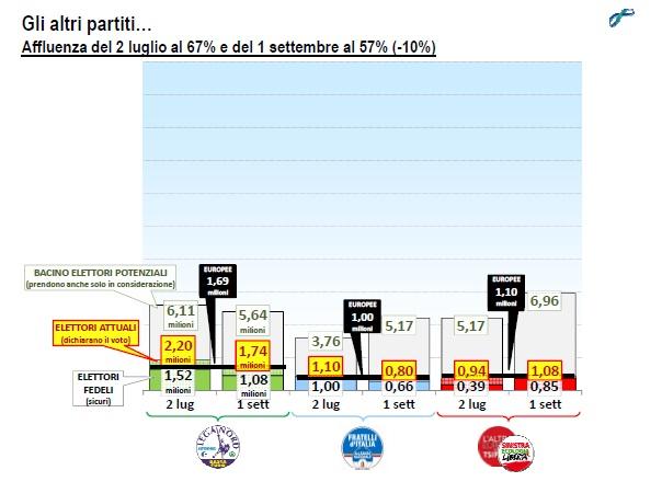 lorien settembre 2014 bacini elettorali partiti minori
