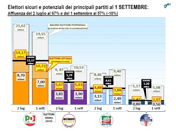 lorien settembre 2014 bacini elettorali partiti