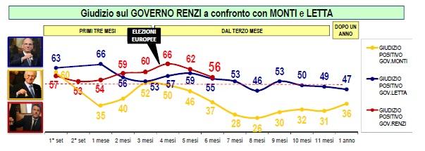 lorien settembre 2014 confronto fiducia governi renzi letta monti
