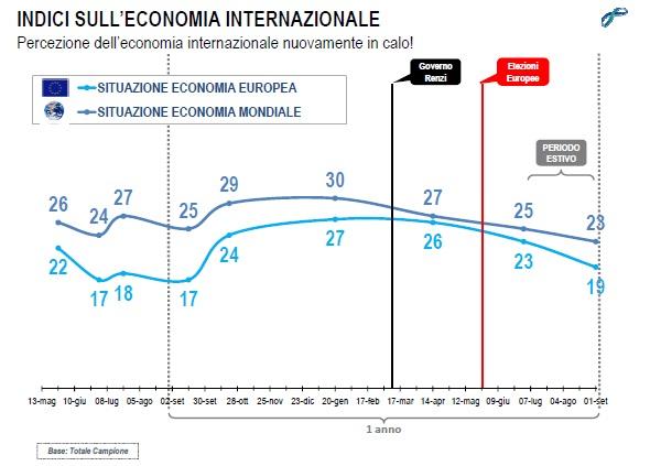 lorien settembre 2014 economia internazionale