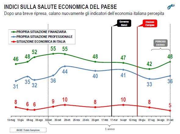 lorien settembre 2014 economia italia