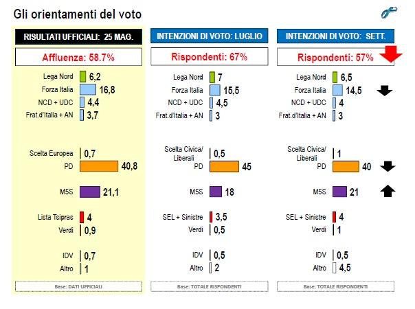 lorien settembre 2014 intenzioni di voto