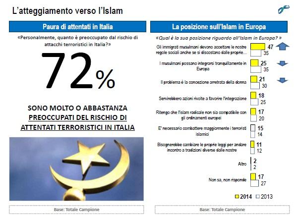 lorien settembre 2014 islam paura attentati