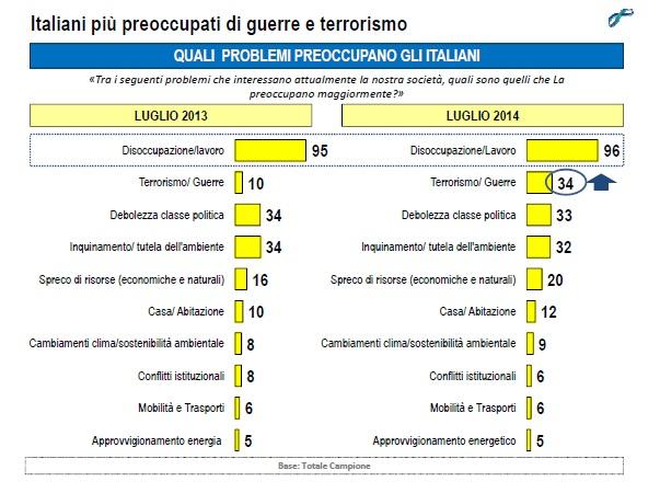 lorien settembre 2014 preoccupazioni degli italiani