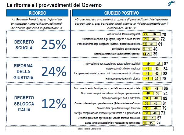 lorien settembre 2014 riforme governo renzi