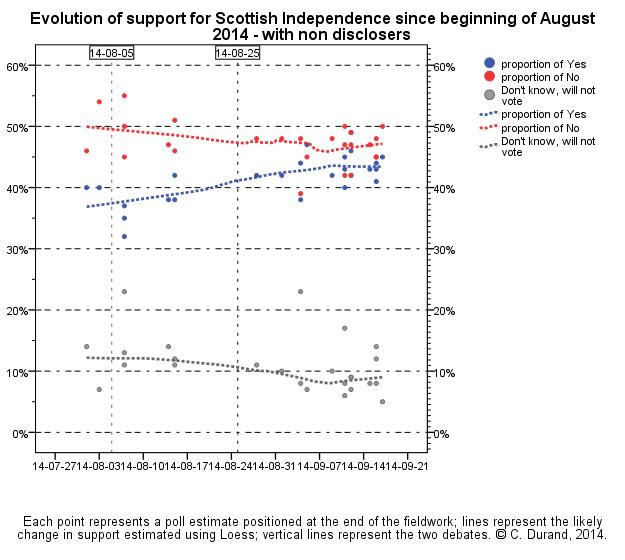 media sondaggi scozia referendum indipendenza 18 settembre 2014