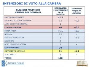 Sondaggio Piepoli per ANSA: lieve calo per M5S e FDI, risalgono SEL e Forza Italia, coalizioni stabili