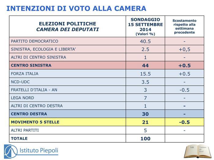 Sondaggio Piepoli 15 settembre 2014 lieve calo FDI M5S risalgono FI e SEL coalizioni stabili