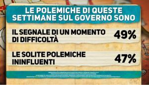 polemiche governo
