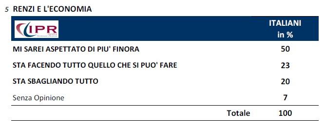 sondaggio economia ipr 8set14 gli italiani si aspettavano di più da Renzi