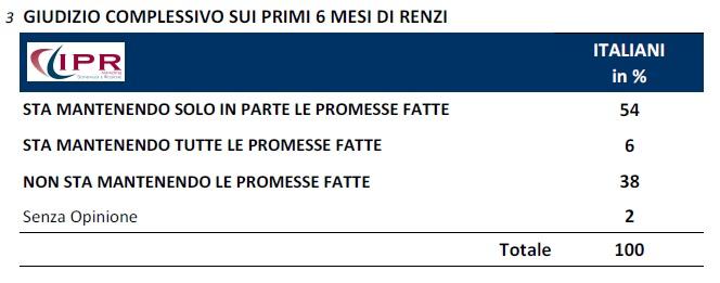 sondaggio renzi promesse ipr 8set14