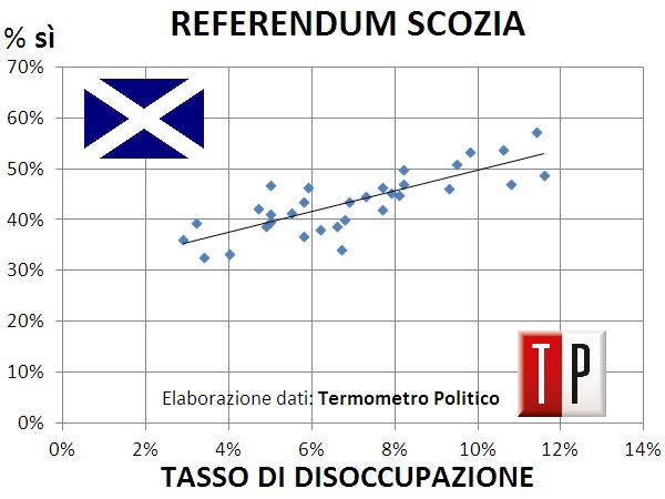 risultati referendum indipendenza scozia vince no