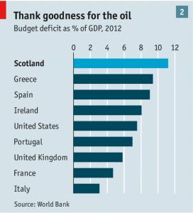 scotland deficit