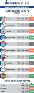 Sondaggio Datamedia per Il Tempo: PD al 39%, trend negativo per M5S e Forza Italia