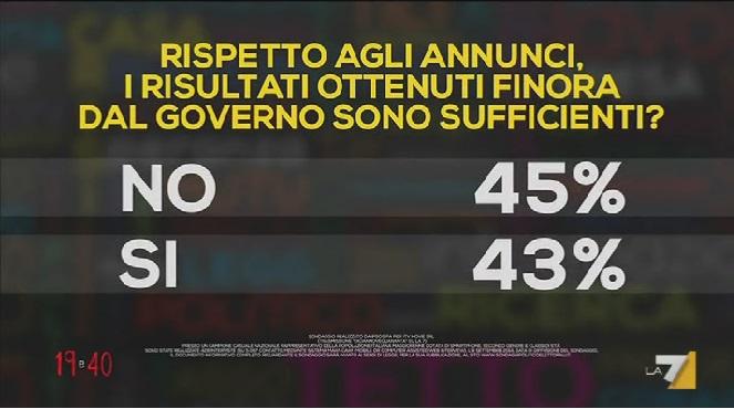 Sondaggio Ipsos per 19.40 : Italiani divisi sui risultati del governo Renzi