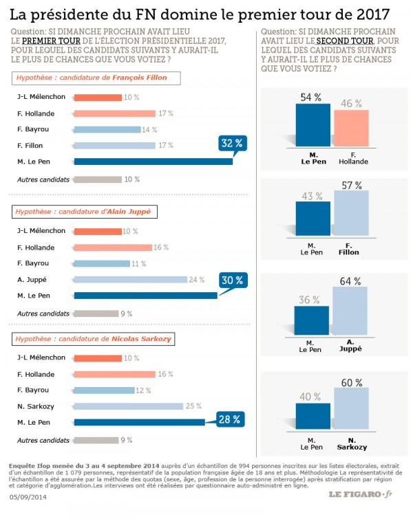 sondaggio francia presidenziali