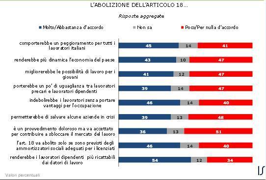 sondaggio ispo articolo 18