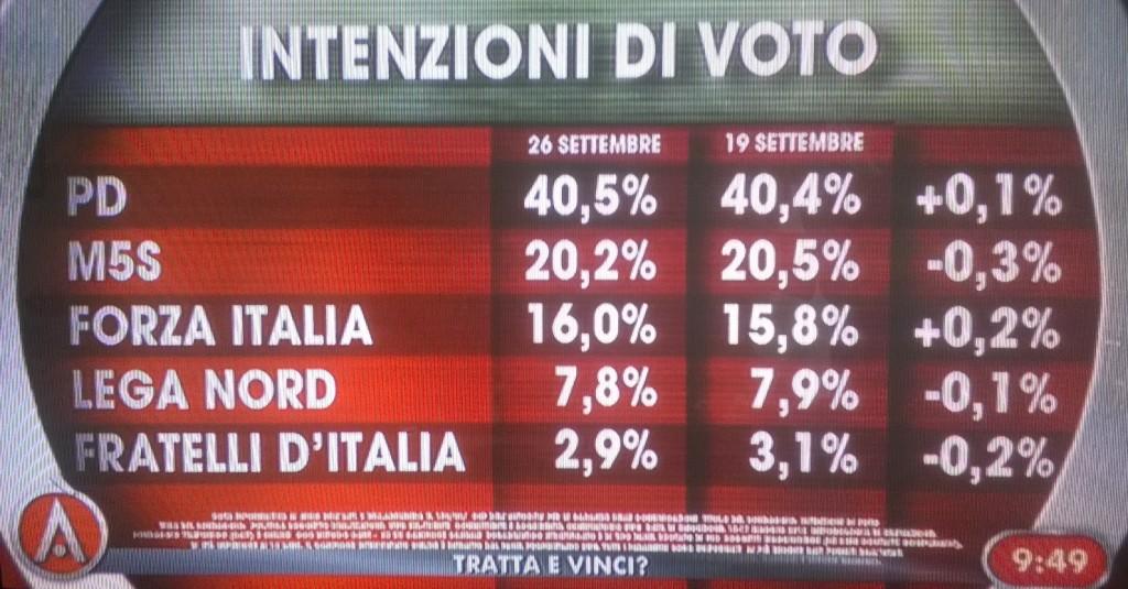 sondaggio ixè 26 settembre intenzioni di voto partiti maggiori