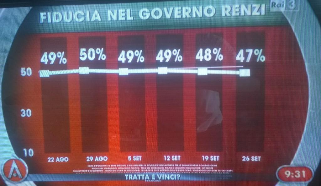 sondaggio ixè fiducia governo 26 settembre