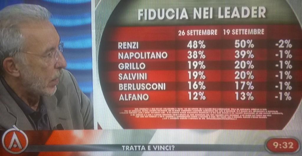 sondaggio ixè fiducia leader 26 settembre