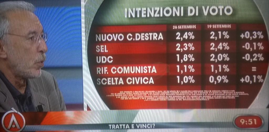 sondaggio ixè intenzioni di voto 26 settembre partiti minori