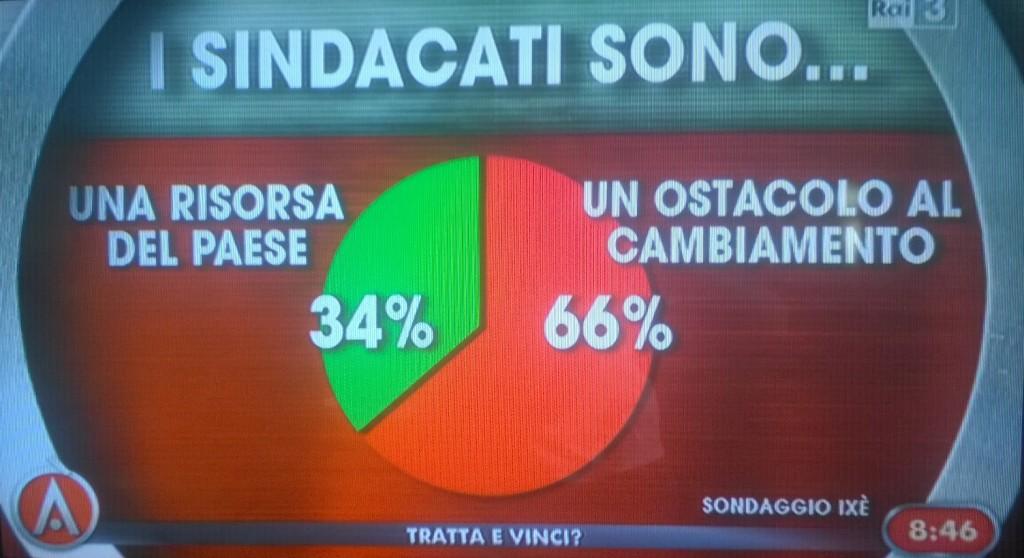 sondaggio ixè sindacati