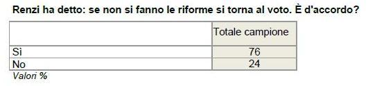 sondaggio ixé