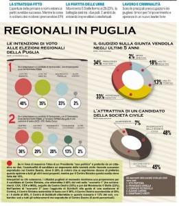 Sondaggio Piepoli su Regionali Puglia: centrosinistra favorito, elettori attratti da un candidato civico