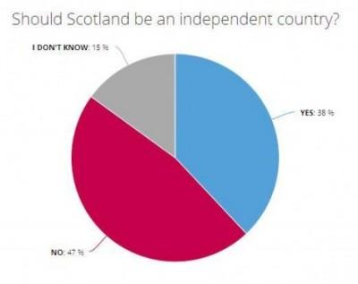 sondaggio scozia
